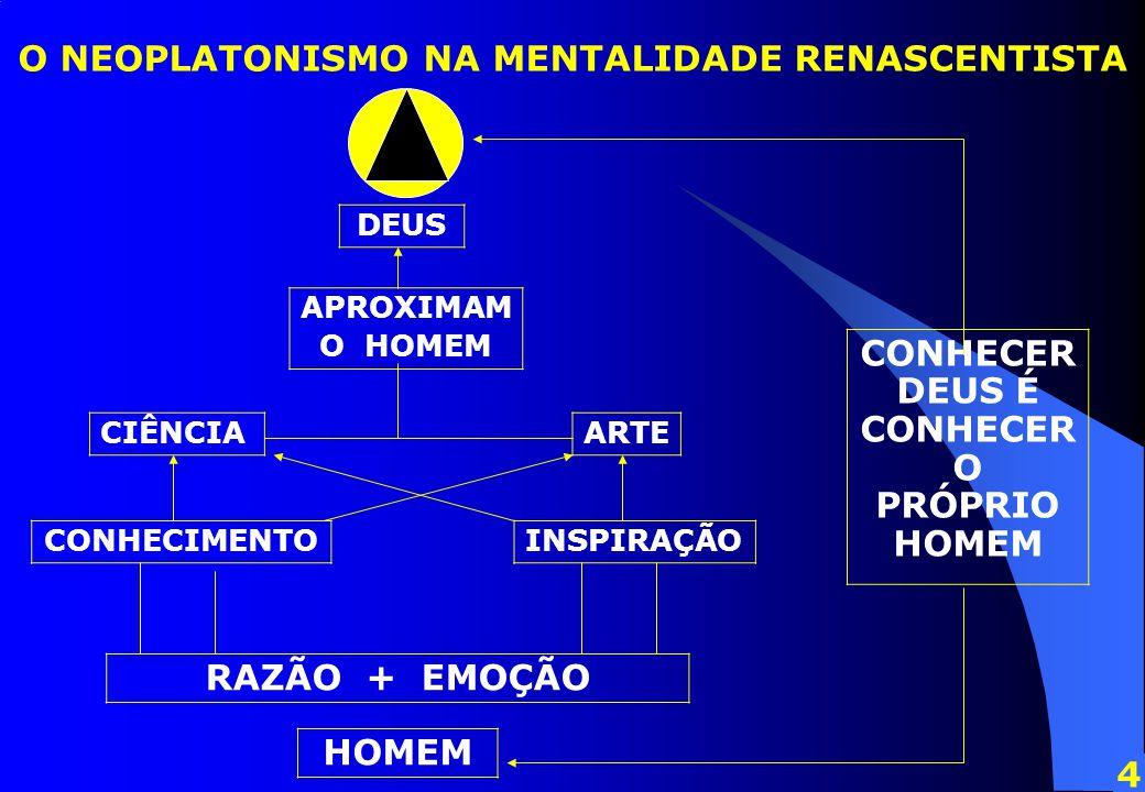 O NEOPLATONISMO NA MENTALIDADE RENASCENTISTA