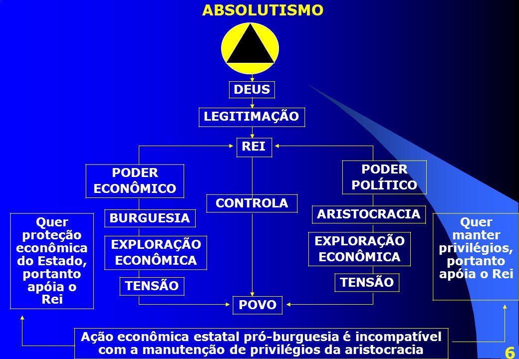 6 ABSOLUTISMO DEUS LEGITIMAÇÃO REI PODER POLÍTICO PODER ECONÔMICO