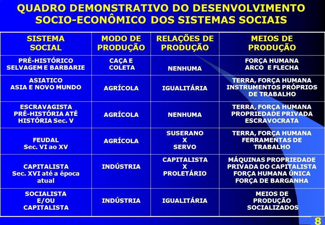 QUADRO DEMONSTRATIVO DO DESENVOLVIMENTO SOCIO-ECONÔMICO DOS SISTEMAS SOCIAIS