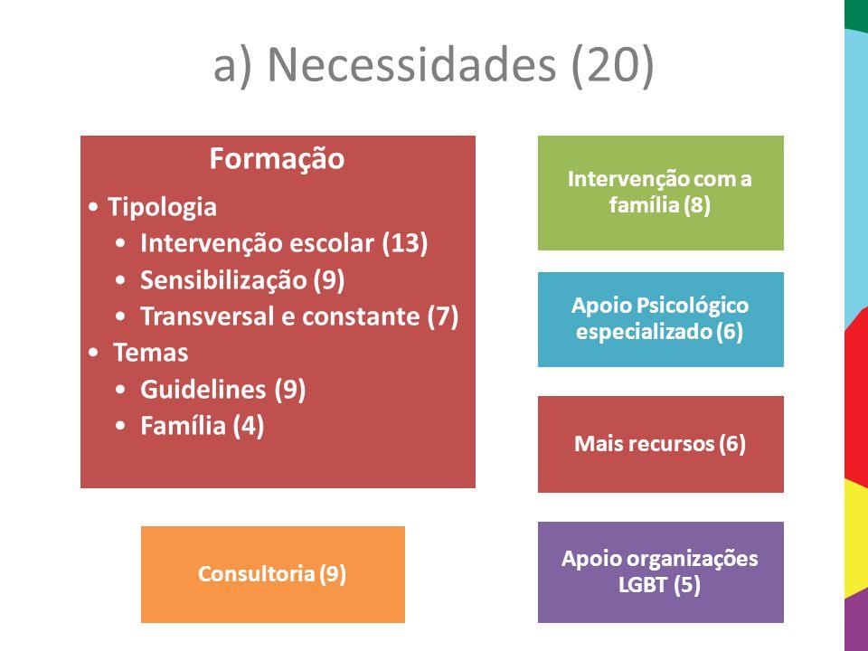 a) Necessidades (20) Formação Tipologia Intervenção escolar (13)