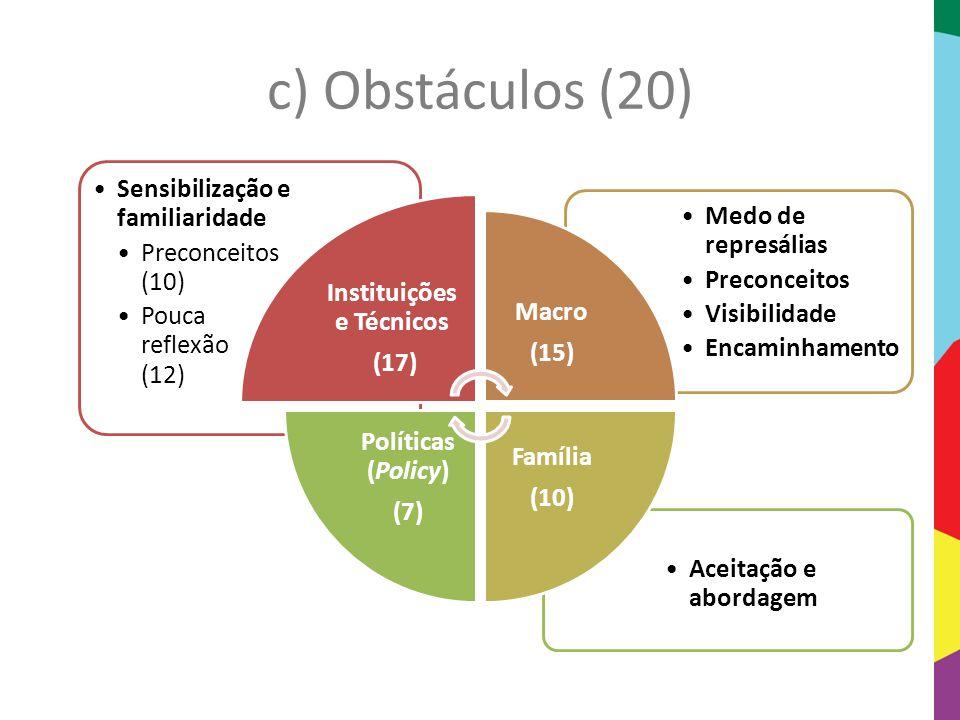 Instituições e Técnicos