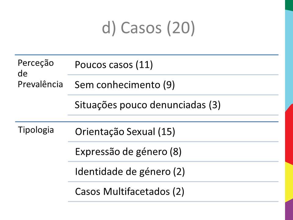 d) Casos (20) Perceção de Prevalência. Poucos casos (11) Sem conhecimento (9) Situações pouco denunciadas (3)