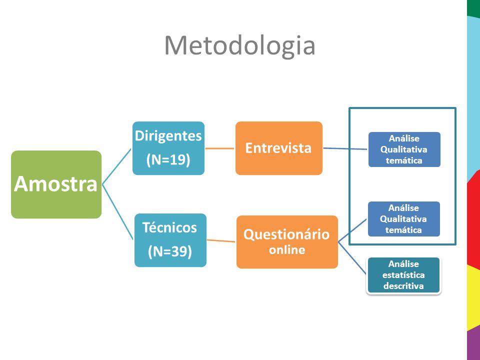 Análise Qualitativa temática Análise estatística descritiva