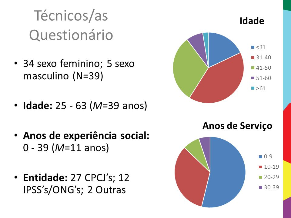 Técnicos/as Questionário