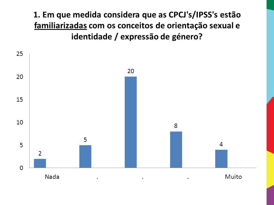 1. Em que medida considera que as CPCJ s/IPSS s estão familiarizadas com os conceitos de orientação sexual e identidade / expressão de género