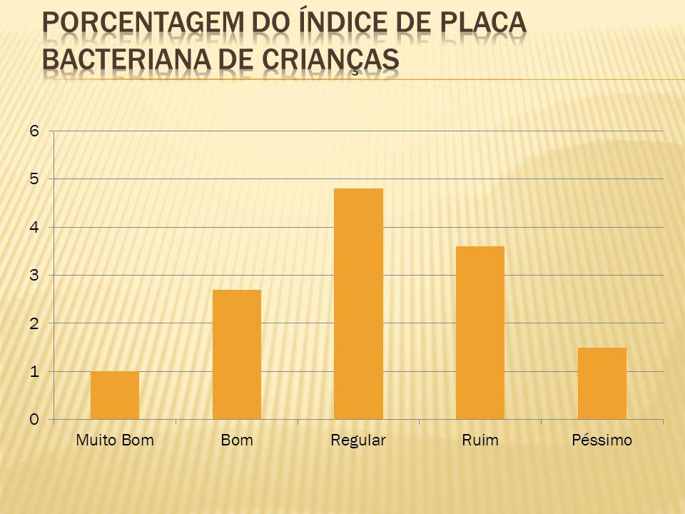 Porcentagem do índice de placa bacteriana de crianças