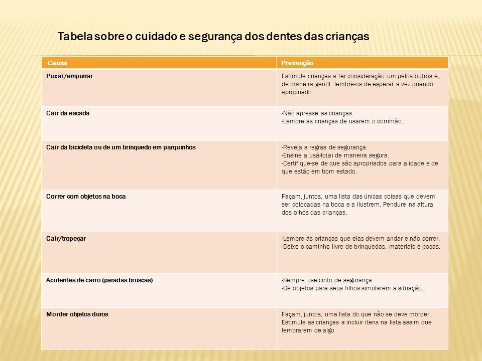 Tabela sobre o cuidado e segurança dos dentes das crianças