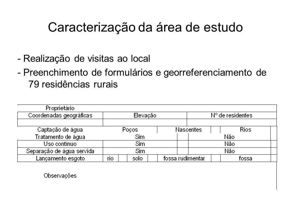 Caracterização da área de estudo