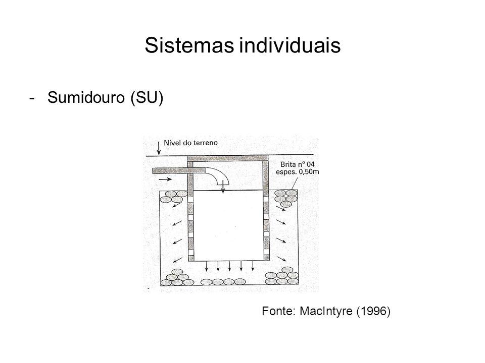 Sistemas individuais Sumidouro (SU) Fonte: MacIntyre (1996)