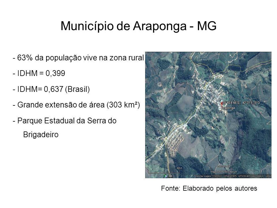 Município de Araponga - MG