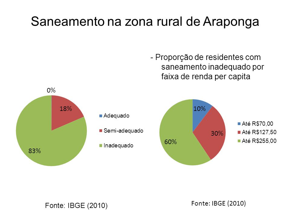 Saneamento na zona rural de Araponga