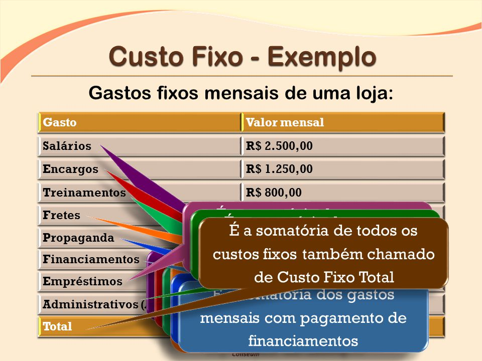 Custo Fixo - Exemplo Gastos fixos mensais de uma loja: