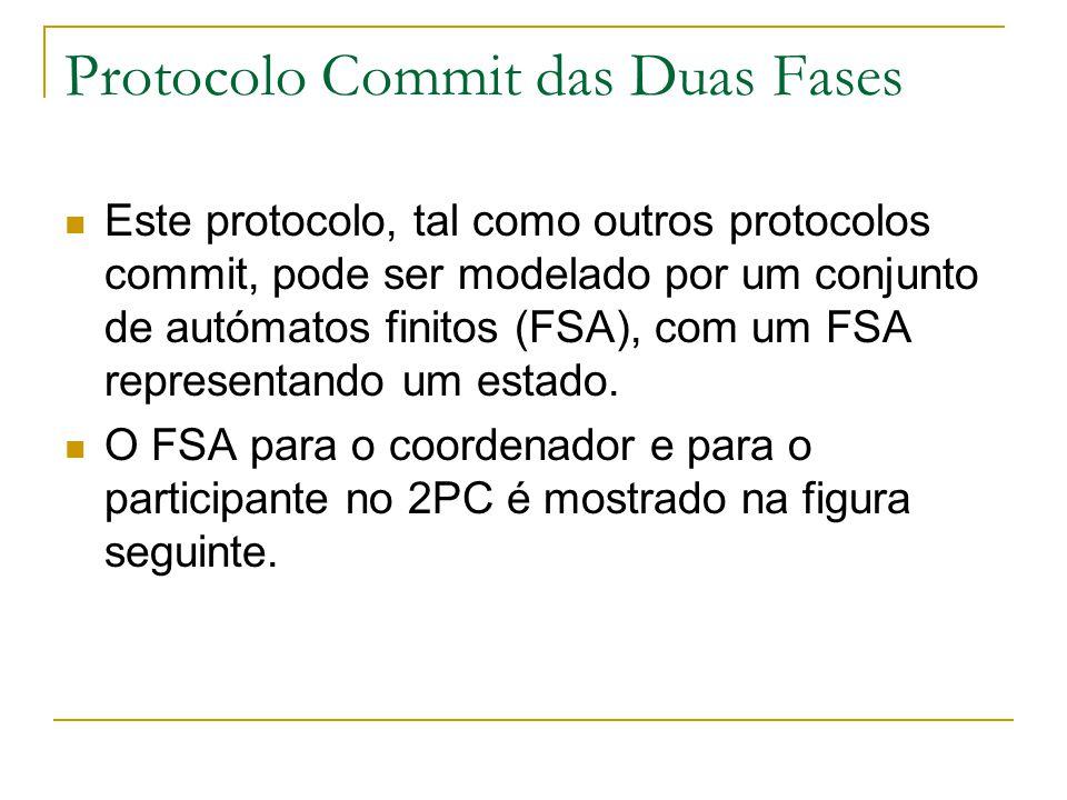 Protocolo Commit das Duas Fases