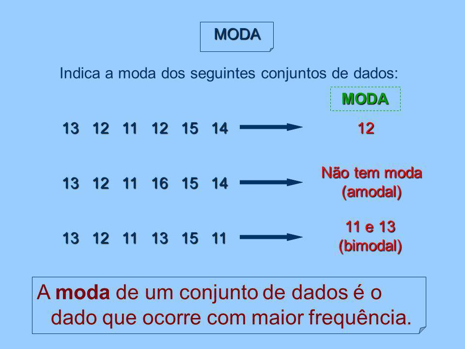 MODA Indica a moda dos seguintes conjuntos de dados: MODA. 13 12 11 12 15 14. 12. Não tem moda (amodal)