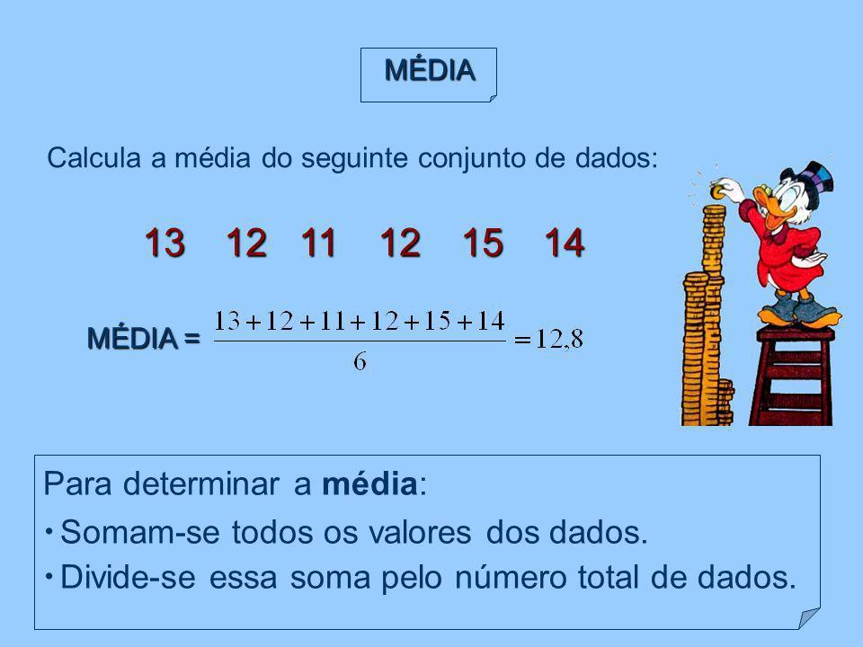 Para determinar a média: Somam-se todos os valores dos dados.