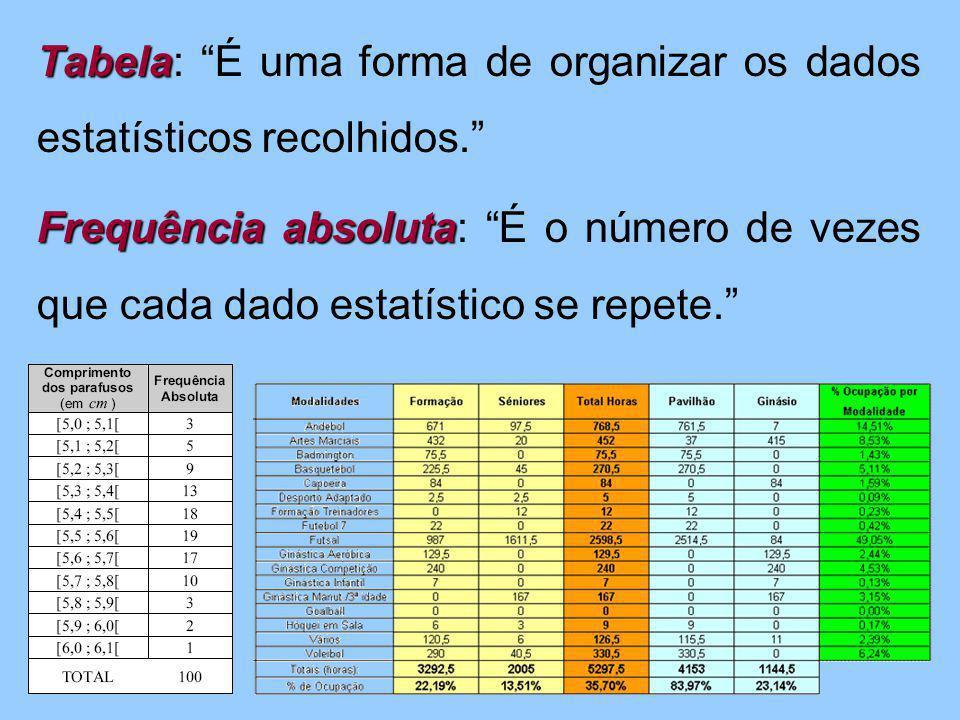 Tabela: É uma forma de organizar os dados estatísticos recolhidos
