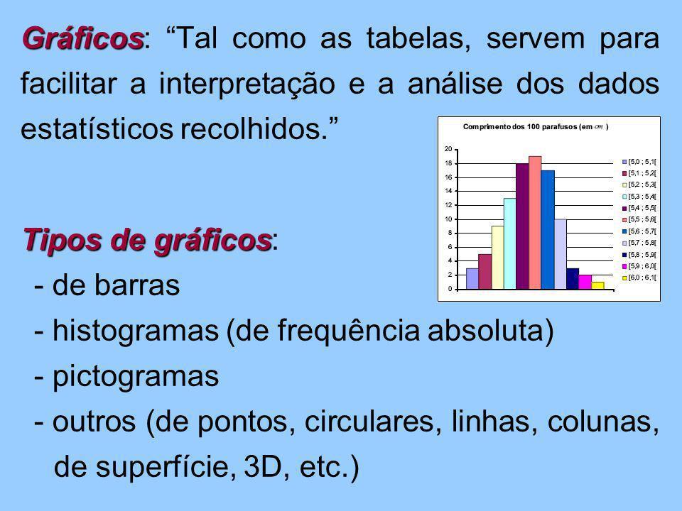 Gráficos: Tal como as tabelas, servem para facilitar a interpretação e a análise dos dados estatísticos recolhidos. Tipos de gráficos: - de barras - histogramas (de frequência absoluta) - pictogramas - outros (de pontos, circulares, linhas, colunas, de superfície, 3D, etc.)