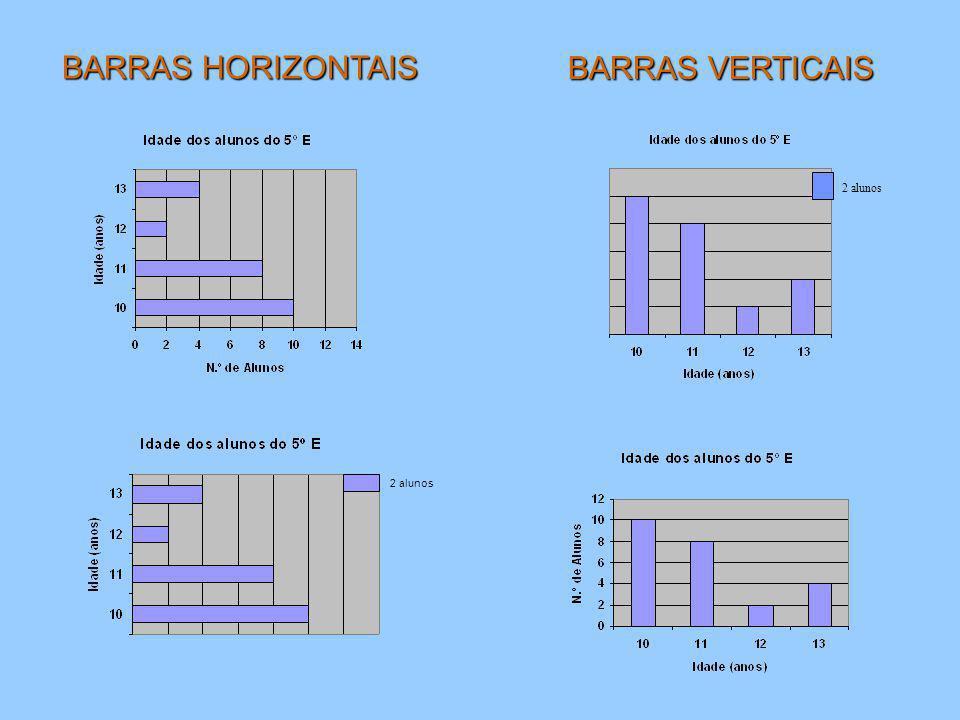 BARRAS HORIZONTAIS BARRAS VERTICAIS 2 alunos 2 alunos