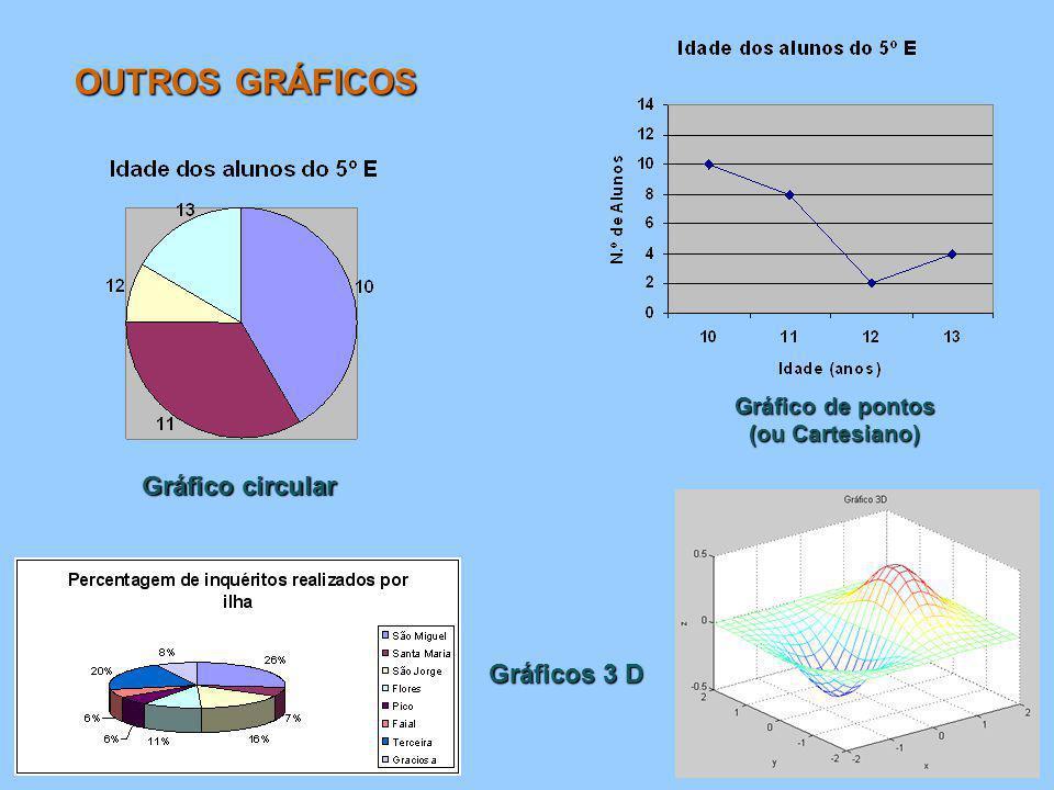 Gráfico de pontos (ou Cartesiano)