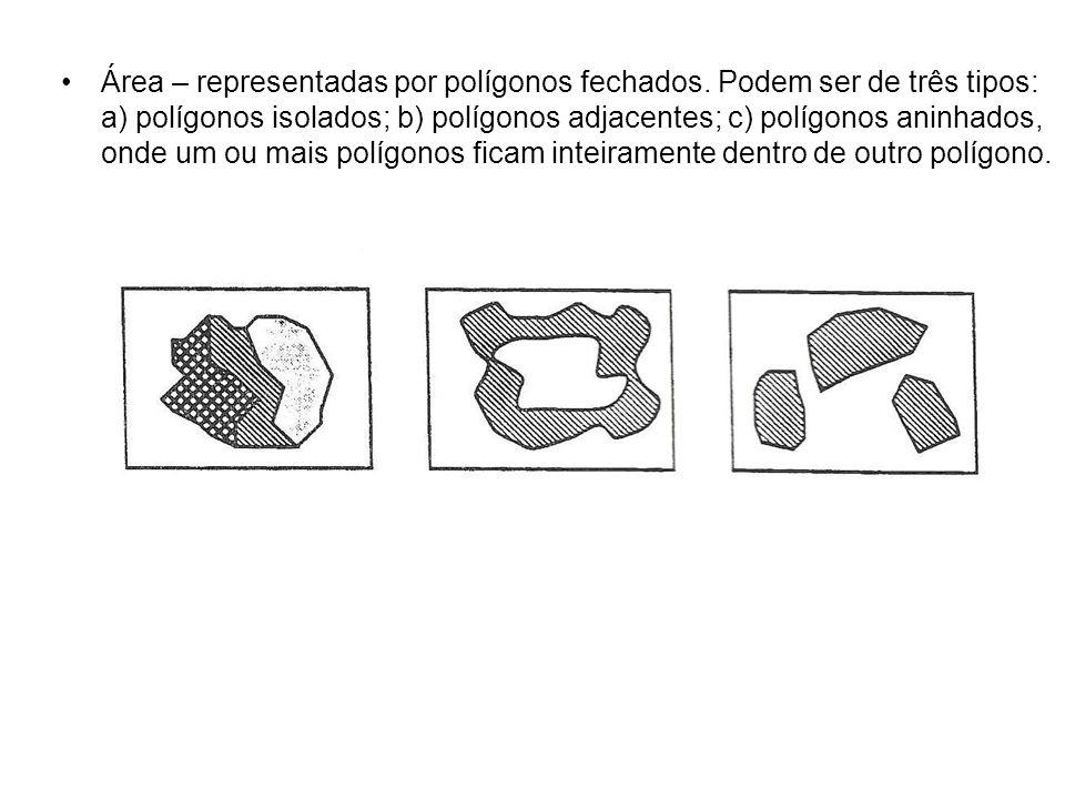 Área – representadas por polígonos fechados