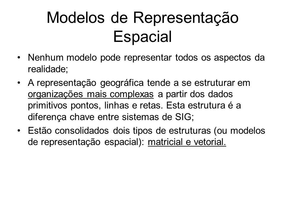 Modelos de Representação Espacial