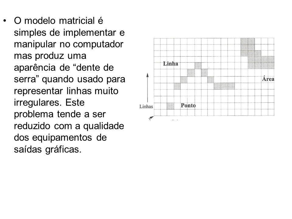 O modelo matricial é simples de implementar e manipular no computador mas produz uma aparência de dente de serra quando usado para representar linhas muito irregulares.