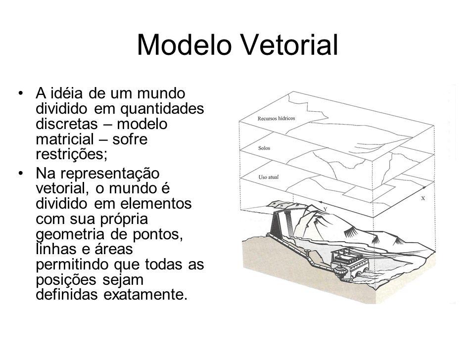 Modelo Vetorial A idéia de um mundo dividido em quantidades discretas – modelo matricial – sofre restrições;