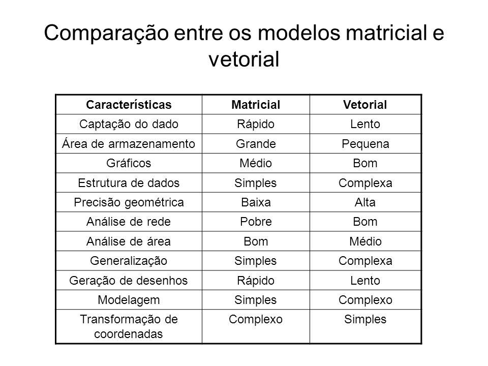 Comparação entre os modelos matricial e vetorial