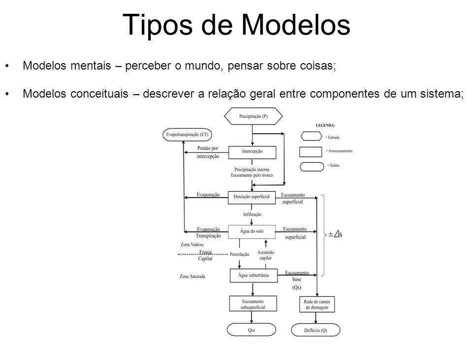 Tipos de Modelos Modelos mentais – perceber o mundo, pensar sobre coisas;