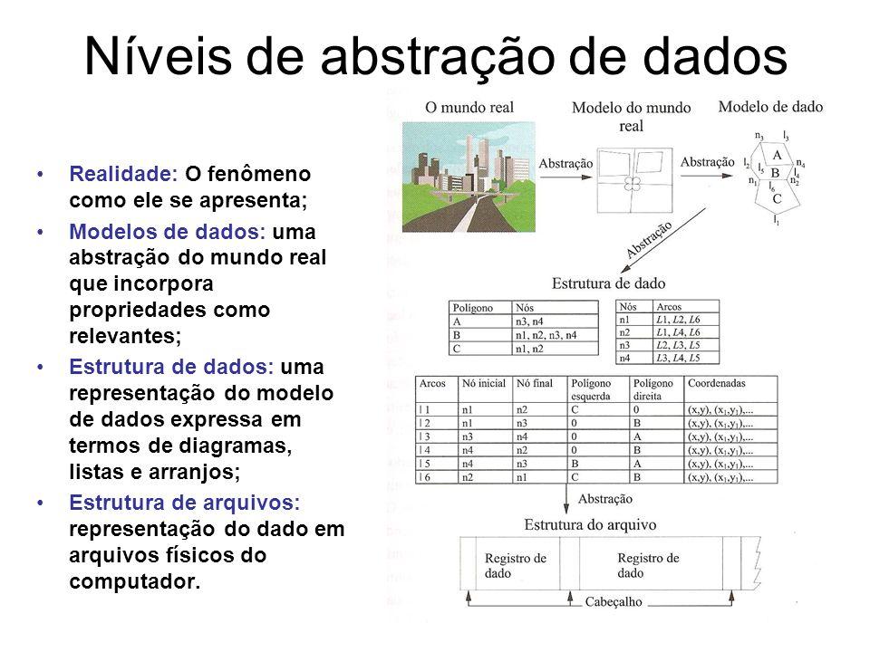 Níveis de abstração de dados