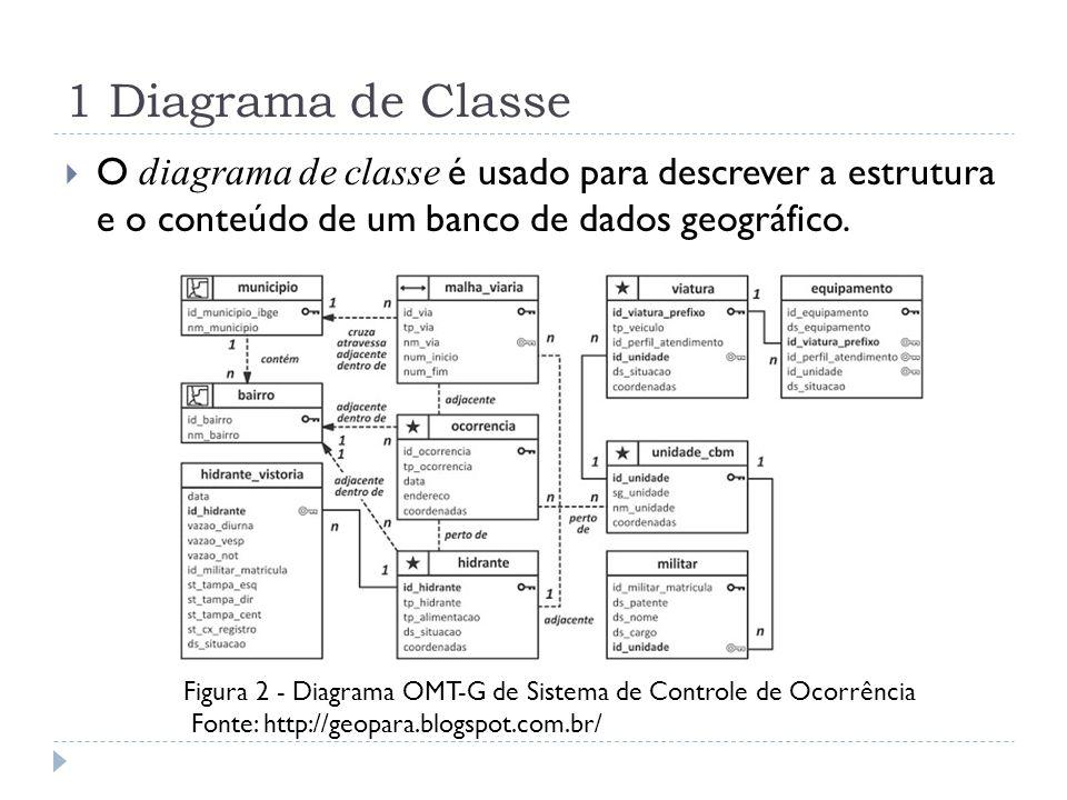 1 Diagrama de Classe O diagrama de classe é usado para descrever a estrutura e o conteúdo de um banco de dados geográfico.