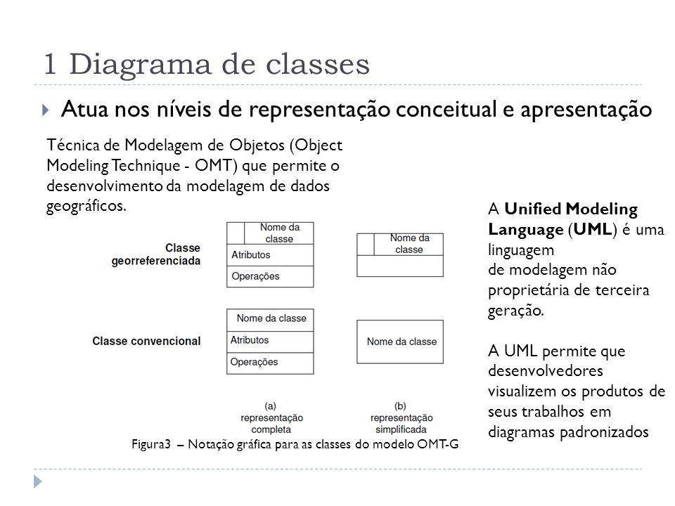 1 Diagrama de classes Atua nos níveis de representação conceitual e apresentação.