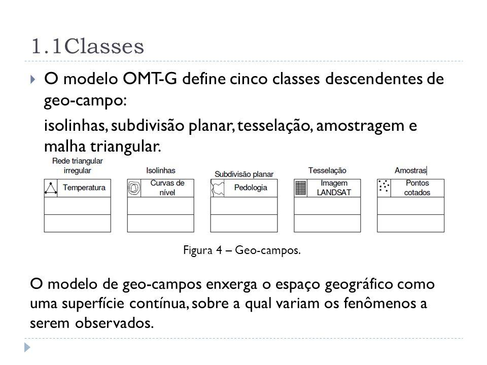 1.1Classes O modelo OMT-G define cinco classes descendentes de geo-campo: isolinhas, subdivisão planar, tesselação, amostragem e malha triangular.