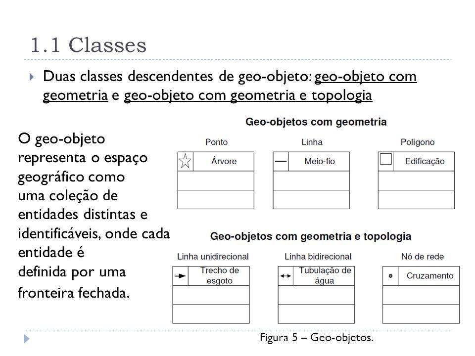 1.1 Classes Duas classes descendentes de geo-objeto: geo-objeto com geometria e geo-objeto com geometria e topologia.