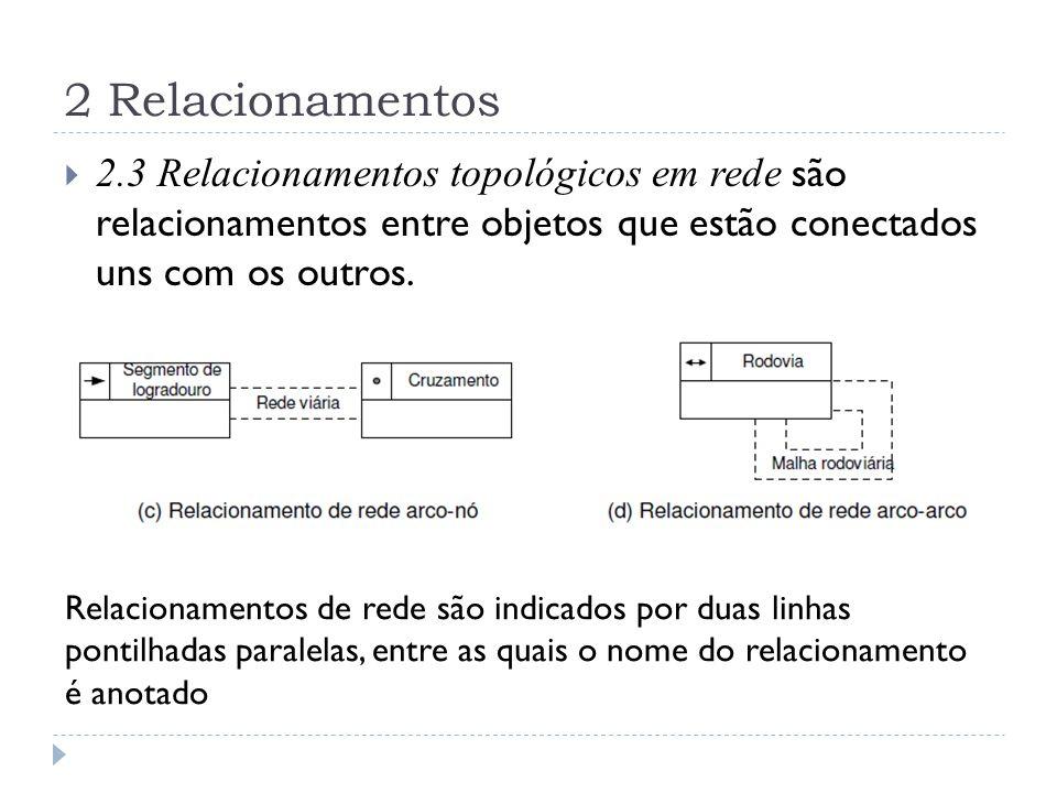 2 Relacionamentos 2.3 Relacionamentos topológicos em rede são relacionamentos entre objetos que estão conectados uns com os outros.
