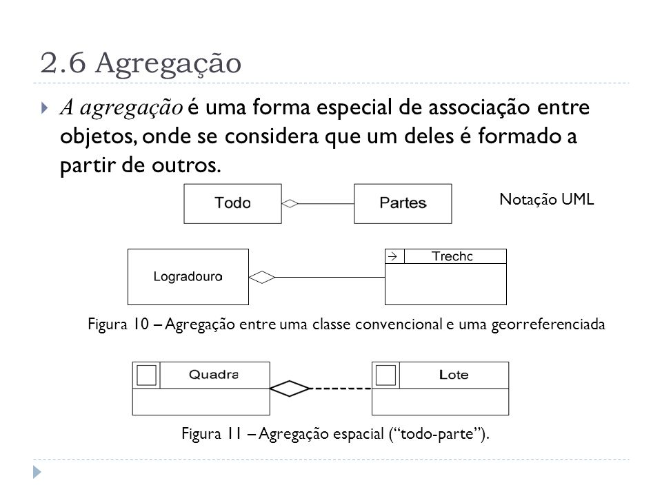 2.6 Agregação A agregação é uma forma especial de associação entre objetos, onde se considera que um deles é formado a partir de outros.