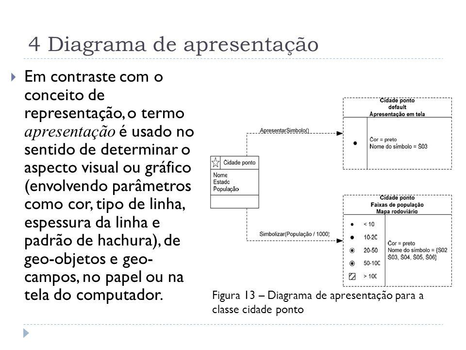 4 Diagrama de apresentação