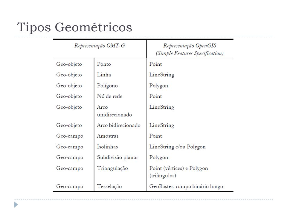 Tipos Geométricos