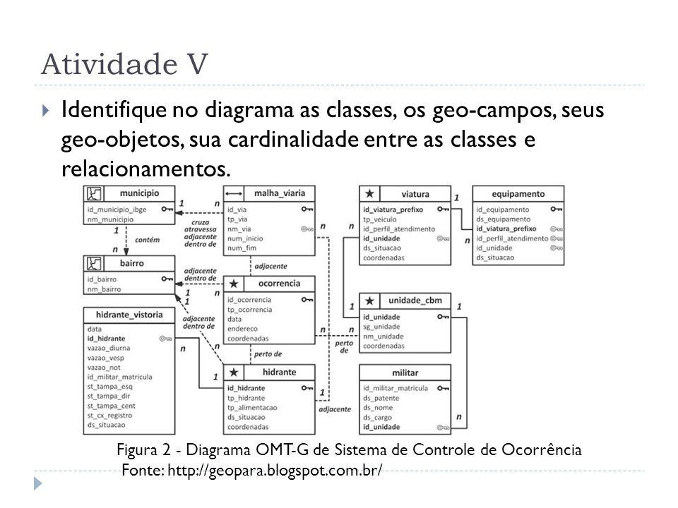 Atividade V Identifique no diagrama as classes, os geo-campos, seus geo-objetos, sua cardinalidade entre as classes e relacionamentos.