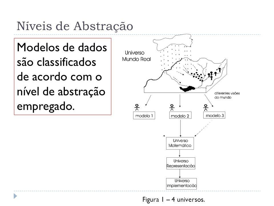 Níveis de Abstração Modelos de dados são classificados de acordo com o nível de abstração empregado.