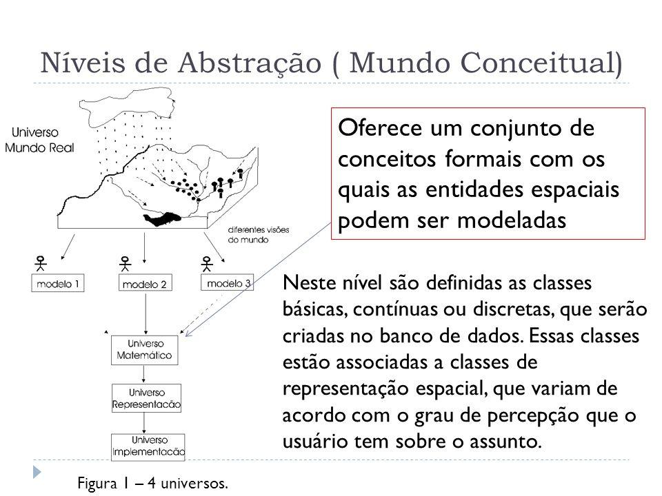 Níveis de Abstração ( Mundo Conceitual)
