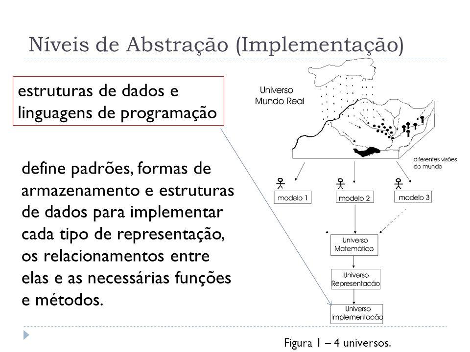 Níveis de Abstração (Implementação)