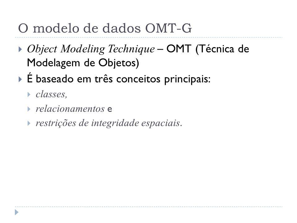 O modelo de dados OMT-G Object Modeling Technique – OMT (Técnica de Modelagem de Objetos) É baseado em três conceitos principais: