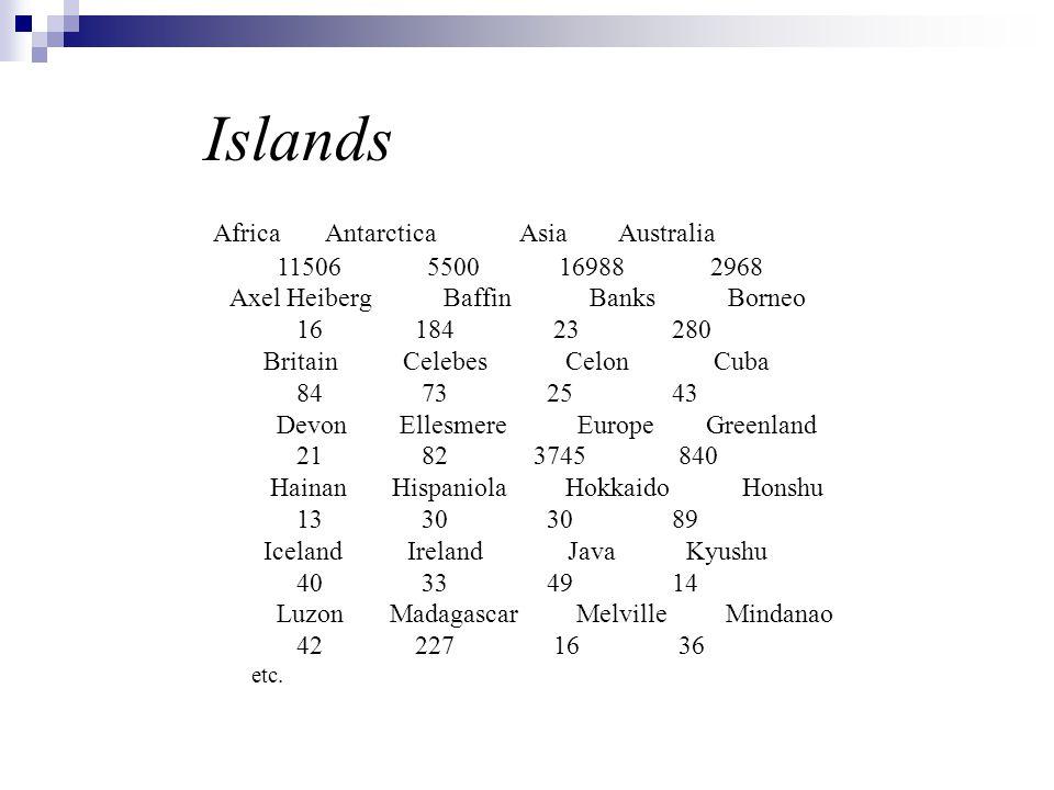 Islands Africa Antarctica Asia Australia 11506 5500 16988 2968
