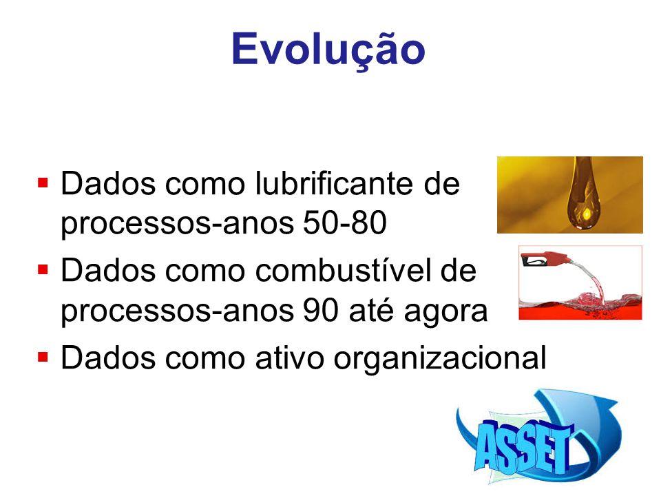 Evolução Dados como lubrificante de processos-anos 50-80