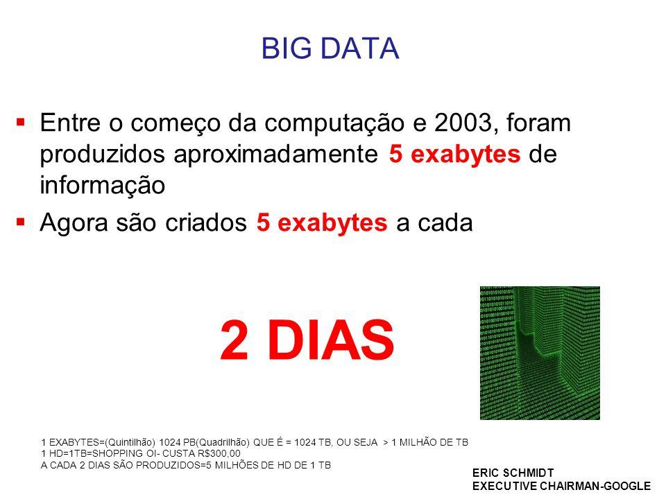 BIG DATA Entre o começo da computação e 2003, foram produzidos aproximadamente 5 exabytes de informação.
