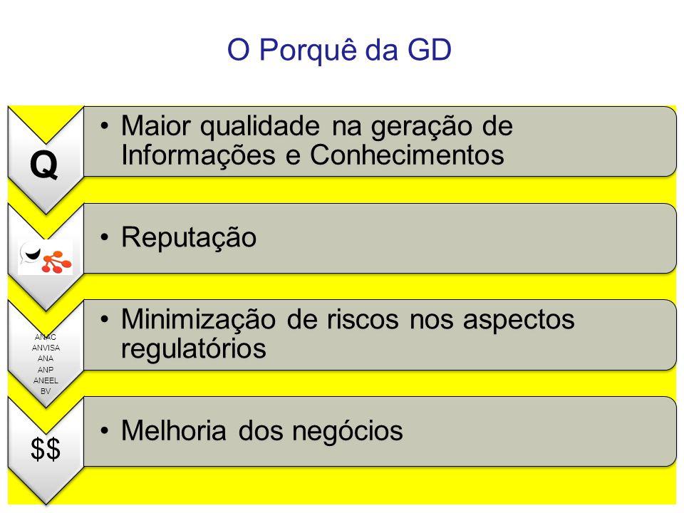 O Porquê da GD Maior qualidade na geração de Informações e Conhecimentos. Reputação. ANAC. ANVISA.