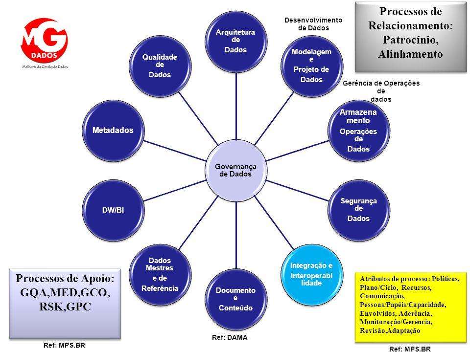 Relacionamento: Patrocínio, Processos de Apoio: GQA,MED,GCO, RSK,GPC