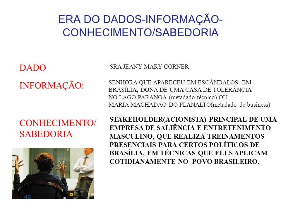 ERA DO DADOS-INFORMAÇÃO-CONHECIMENTO/SABEDORIA