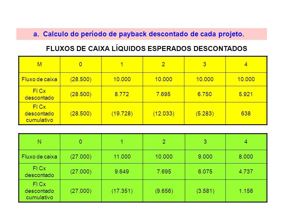 FLUXOS DE CAIXA LÍQUIDOS ESPERADOS DESCONTADOS